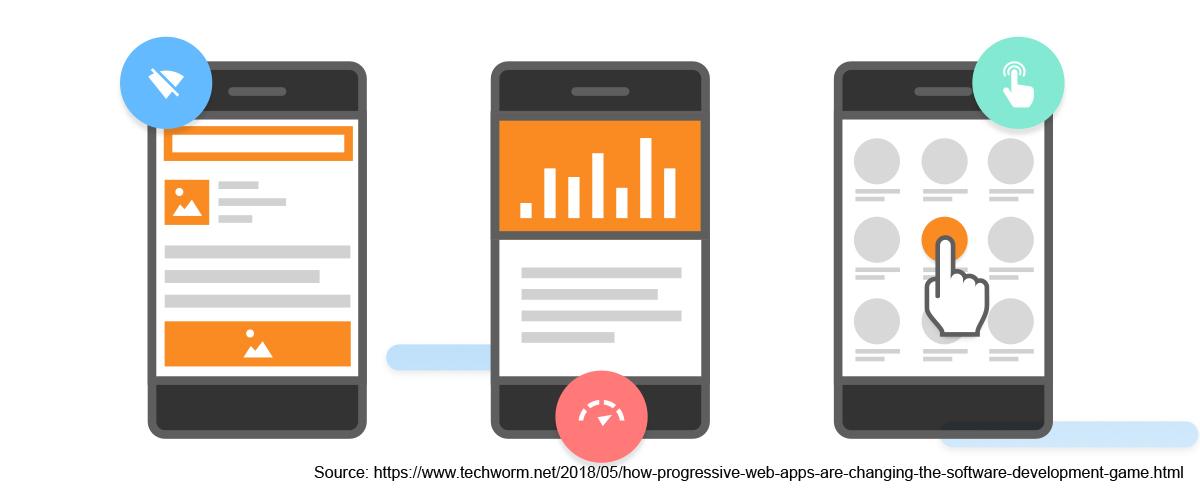 Progressive Web Apps - Tree Web Solutions