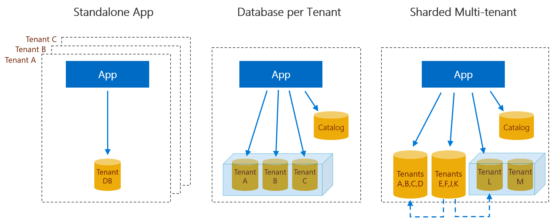 Multi-tenant SaaS database tenancy patterns