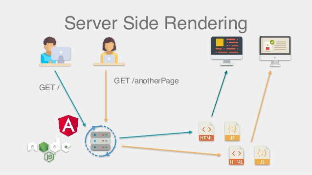 SPAs and Server Side Rendering: A Must, or a Maybe?