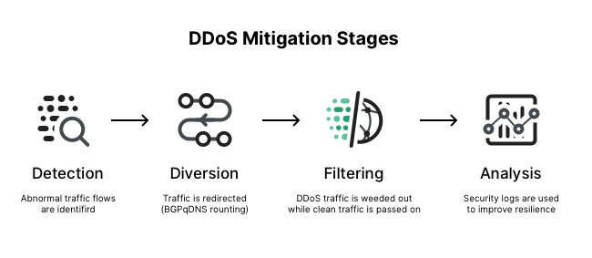 What is DDoS mitigation?