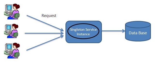 The singleton pattern in PHP