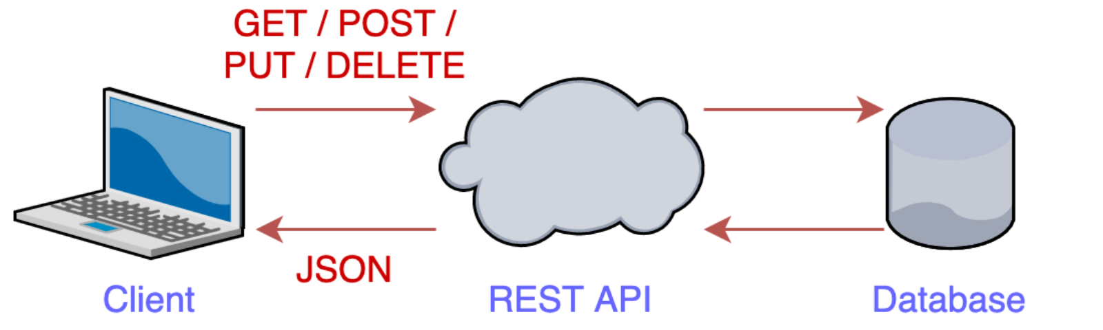 REST API using POST instead of GET